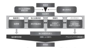 認知症_図