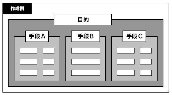 KJ法図例