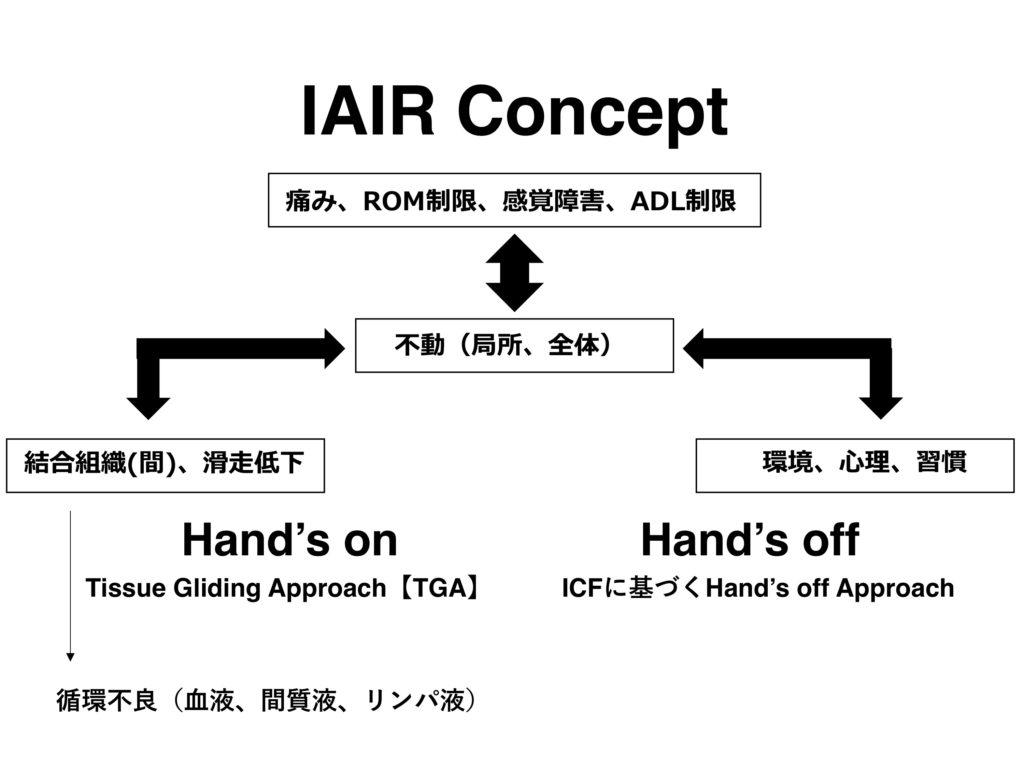 IAIRコンセプト