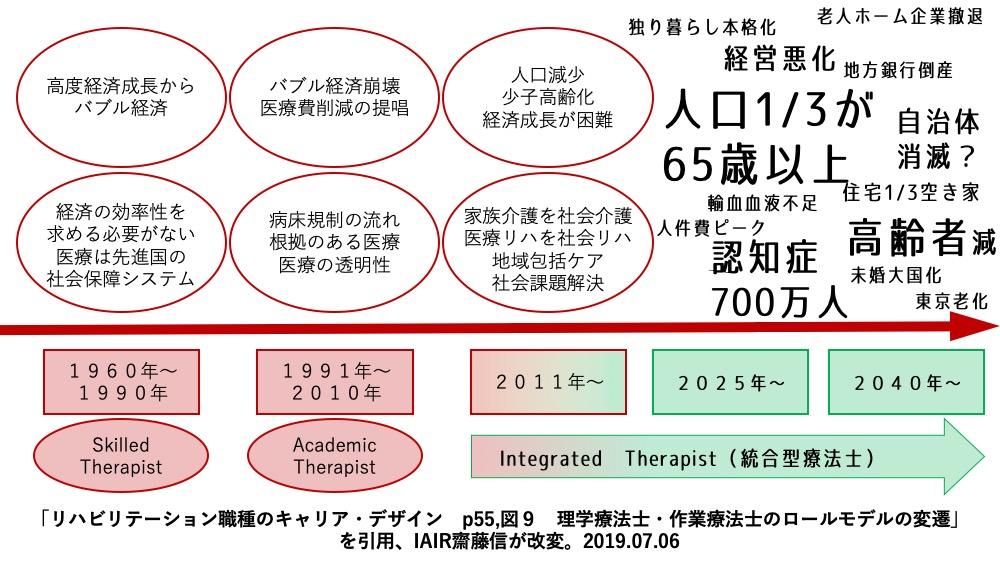 療法士のロールモデル2019齋藤